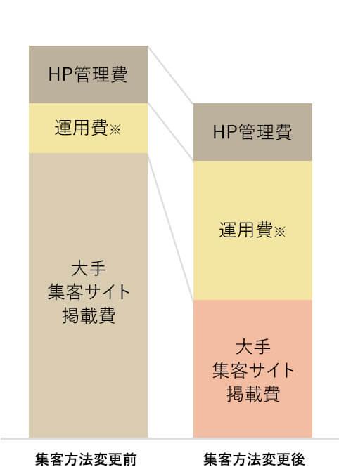 集客方法変更前、集客方法変更後の比較グラフ