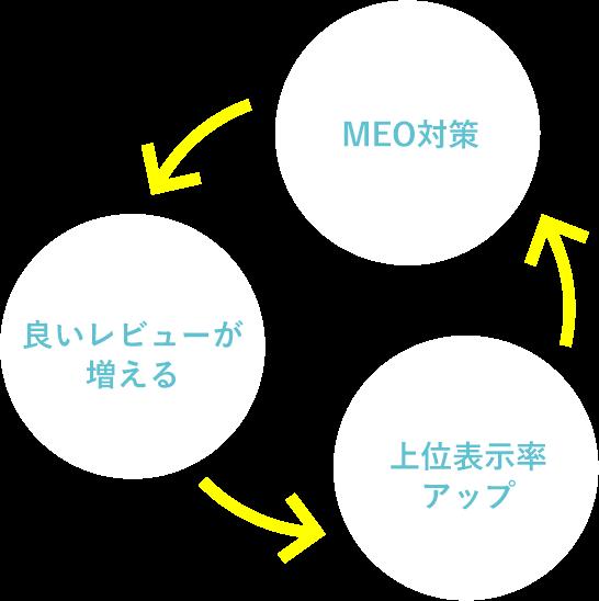 MEO対策→良いレビューが増える→上位表示率 アップ